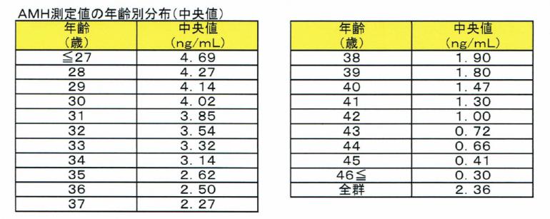 抗ミューラ管ホルモン検査(AMH)